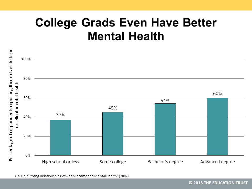 © 2013 THE EDUCATION TRUST Gallup, Strong Relationship Between Income and Mental Health (2007)