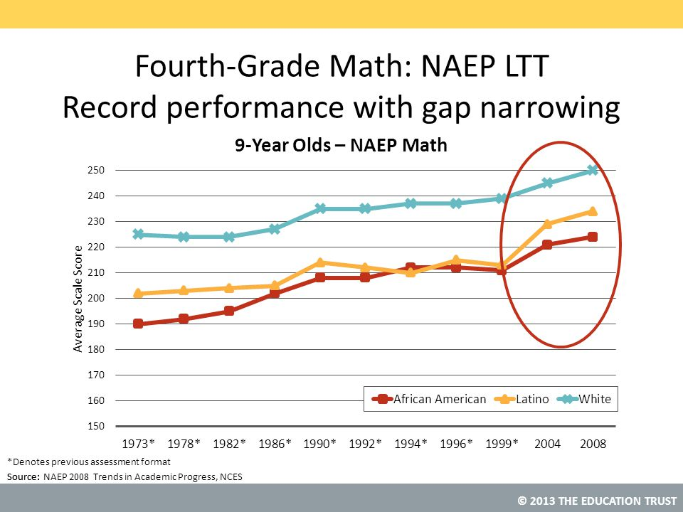 © 2013 THE EDUCATION TRUST Source: Fourth-Grade Math: NAEP LTT Record performance with gap narrowing Source: NAEP 2008 Trends in Academic Progress, NC