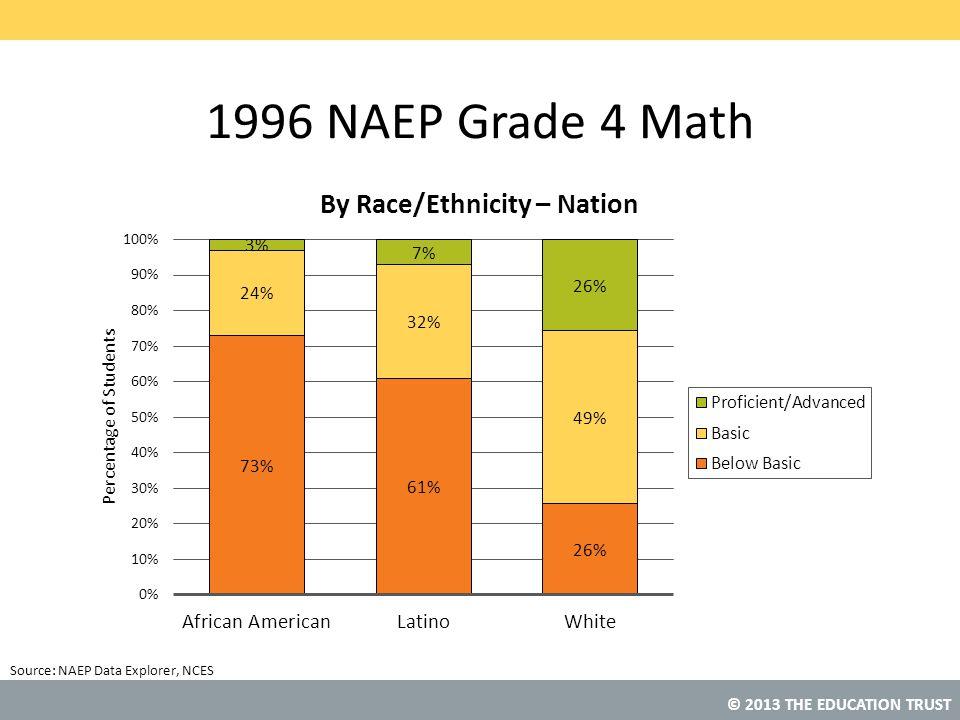 © 2013 THE EDUCATION TRUST Source: 1996 NAEP Grade 4 Math NAEP Data Explorer, NCES