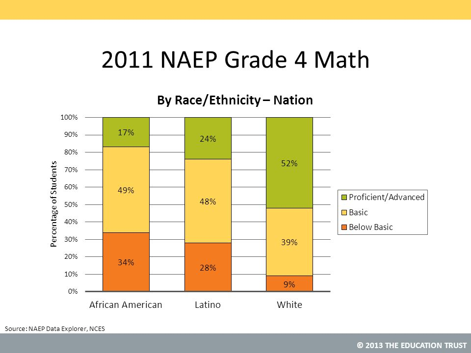 © 2013 THE EDUCATION TRUST Source: 2011 NAEP Grade 4 Math NAEP Data Explorer, NCES