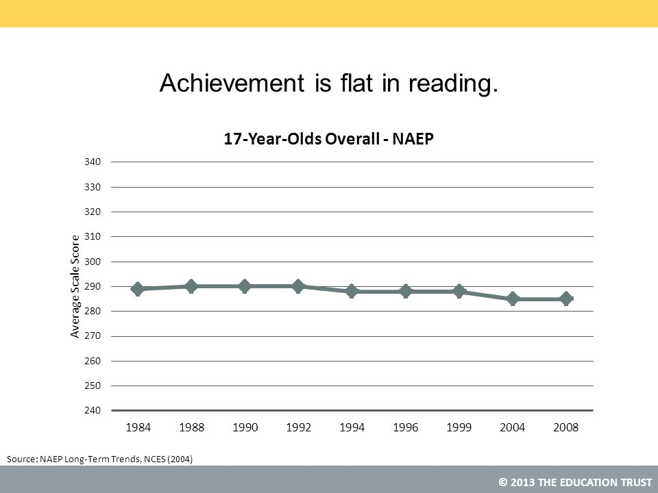 © 2013 THE EDUCATION TRUST Source: Achievement is flat in reading. NAEP Long-Term Trends, NCES (2004)