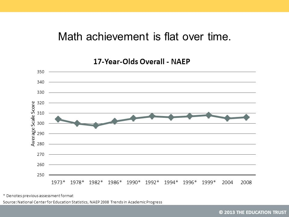 © 2013 THE EDUCATION TRUST Source: Math achievement is flat over time. National Center for Education Statistics, NAEP 2008 Trends in Academic Progress