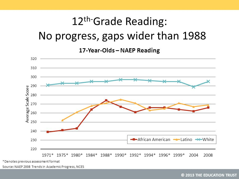 © 2013 THE EDUCATION TRUST Source: 12 th- Grade Reading: No progress, gaps wider than 1988 NAEP 2008 Trends in Academic Progress, NCES *Denotes previo