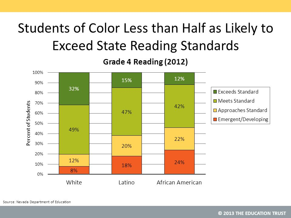 © 2013 THE EDUCATION TRUST Students of Color Less than Half as Likely to Exceed State Reading Standards Source: Nevada Department of Education