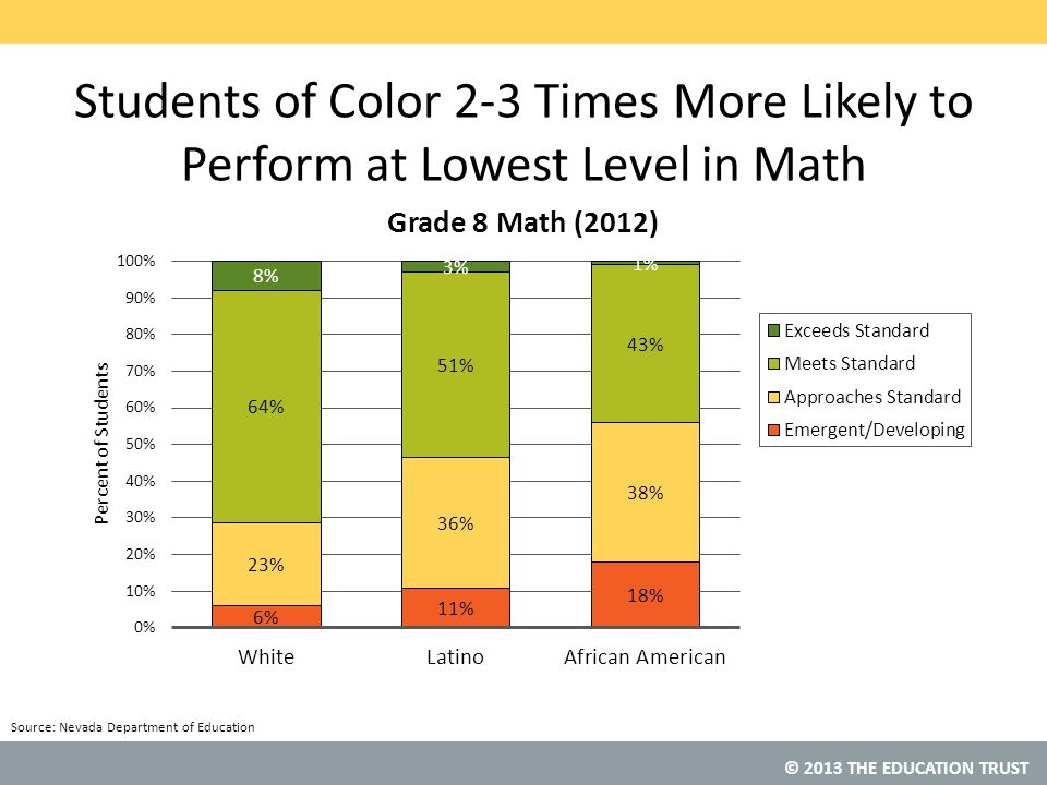 © 2013 THE EDUCATION TRUST Students of Color 2-3 Times More Likely to Perform at Lowest Level in Math Source: Nevada Department of Education