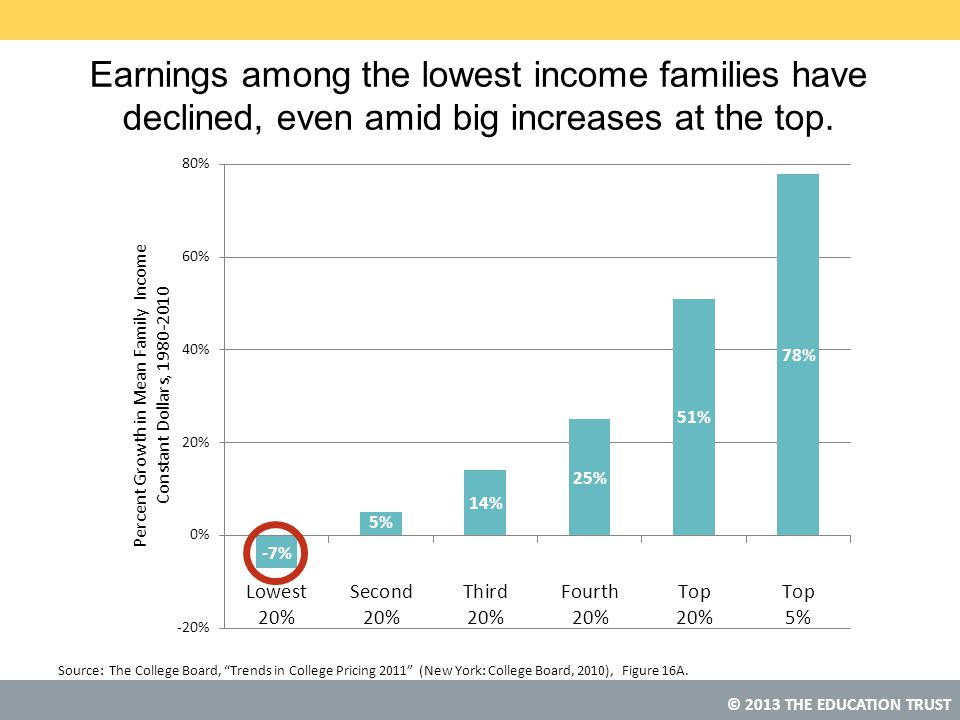 © 2013 THE EDUCATION TRUST Earnings among the lowest income families have declined, even amid big increases at the top.