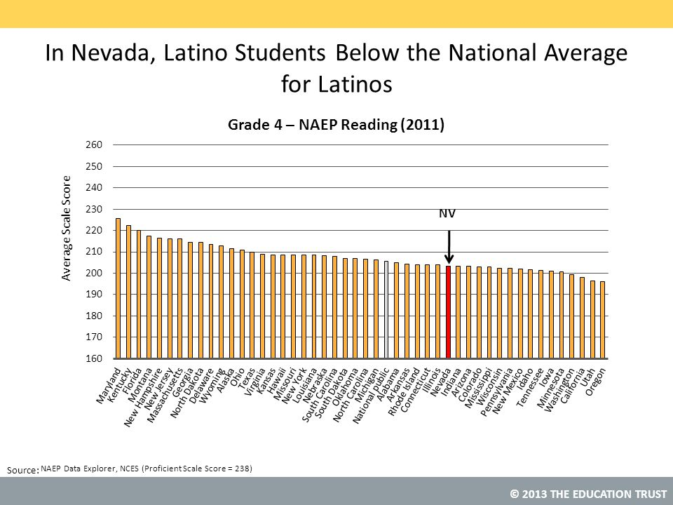 © 2013 THE EDUCATION TRUST Source: NAEP Data Explorer, NCES (Proficient Scale Score = 238) In Nevada, Latino Students Below the National Average for Latinos NV