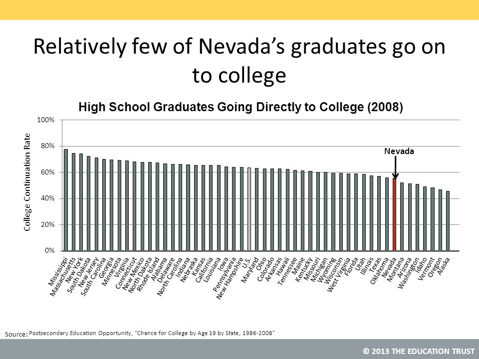 """© 2013 THE EDUCATION TRUST Source: Relatively few of Nevada's graduates go on to college Postsecondary Education Opportunity, """"Chance for College by A"""