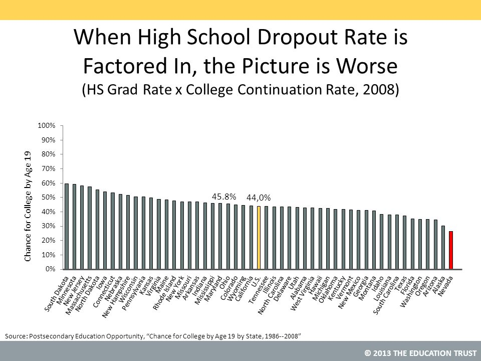 © 2013 THE EDUCATION TRUST Source: When High School Dropout Rate is Factored In, the Picture is Worse (HS Grad Rate x College Continuation Rate, 2008) Postsecondary Education Opportunity, Chance for College by Age 19 by State, 1986--2008 45.8%