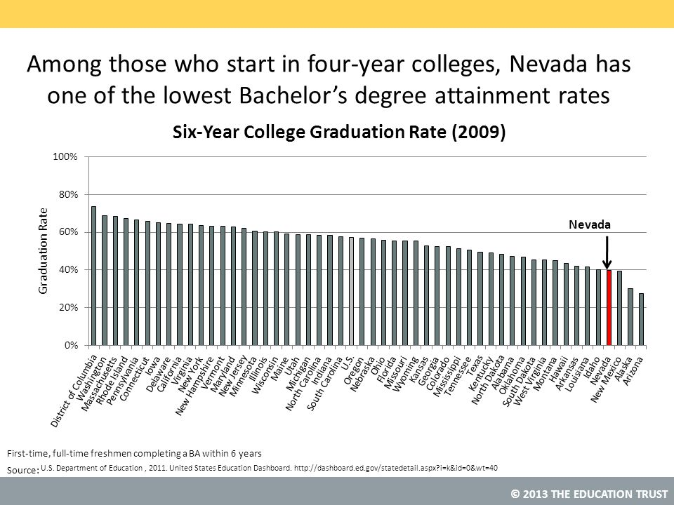 © 2013 THE EDUCATION TRUST Source: Among those who start in four-year colleges, Nevada has one of the lowest Bachelor's degree attainment rates U.S.