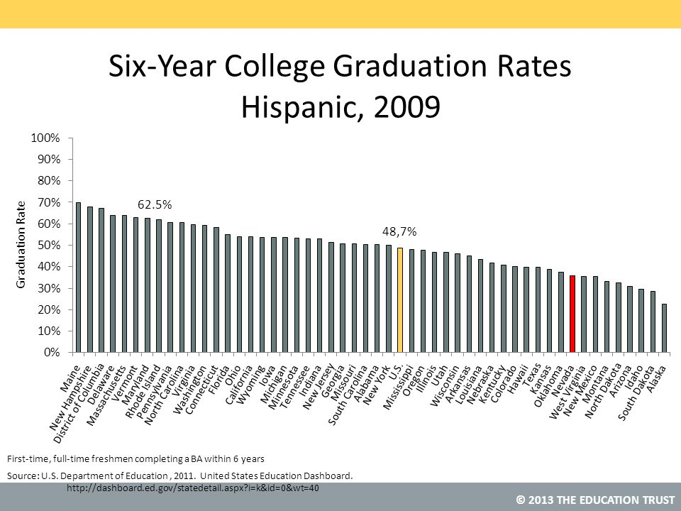 © 2013 THE EDUCATION TRUST Source: Six-Year College Graduation Rates Hispanic, 2009 U.S. Department of Education, 2011. United States Education Dashbo