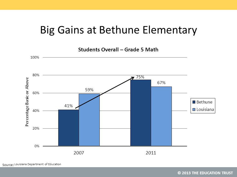 © 2013 THE EDUCATION TRUST Source: © 2013 THE EDUCATION TRUST Big Gains at Bethune Elementary Louisiana Department of Education