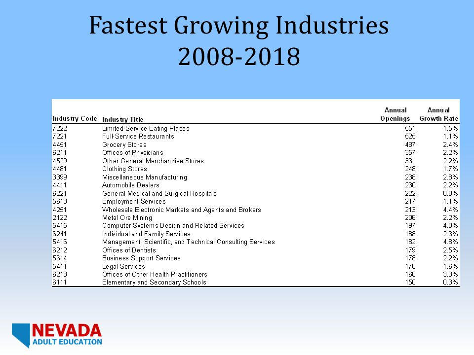 Fastest Growing Industries 2008-2018