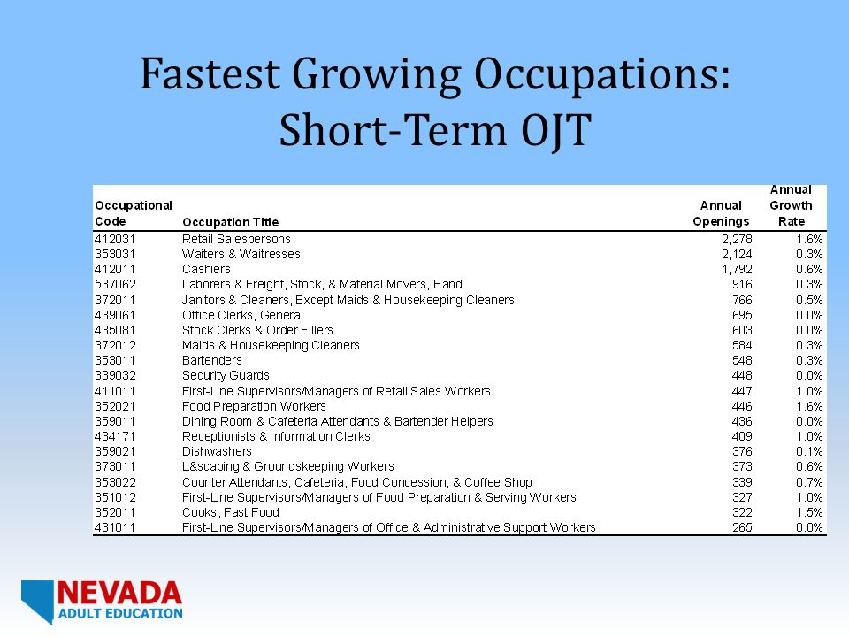 Fastest Growing Occupations: Short-Term OJT