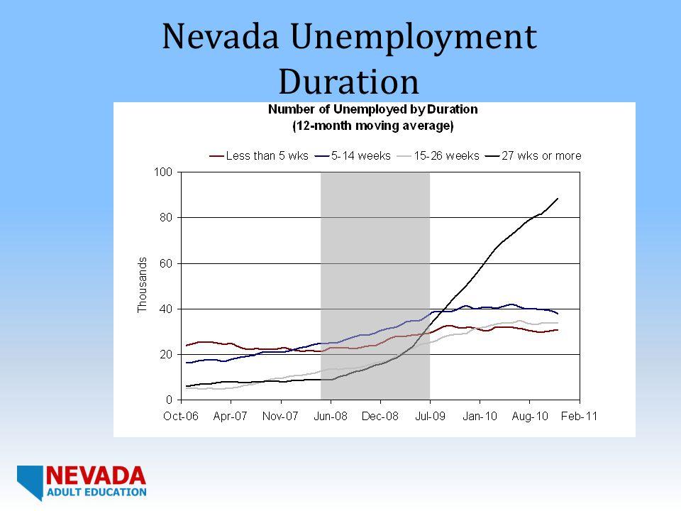 Nevada Unemployment Duration