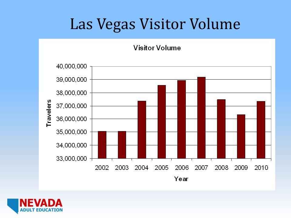 Las Vegas Visitor Volume