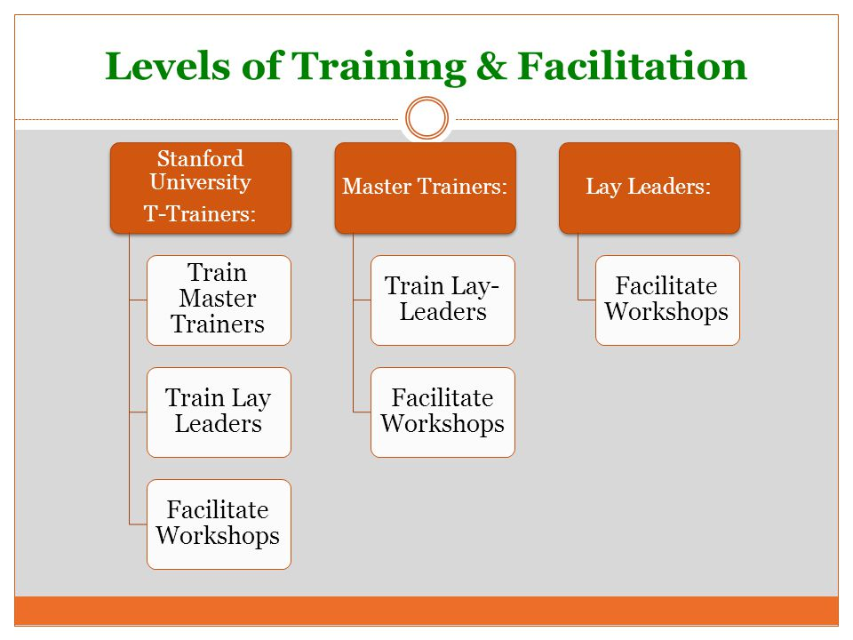 Levels of Training & Facilitation Stanford University T-Trainers: Train Master Trainers Train Lay Leaders Facilitate Workshops Master Trainers: Train Lay- Leaders Facilitate Workshops Lay Leaders: Facilitate Workshops