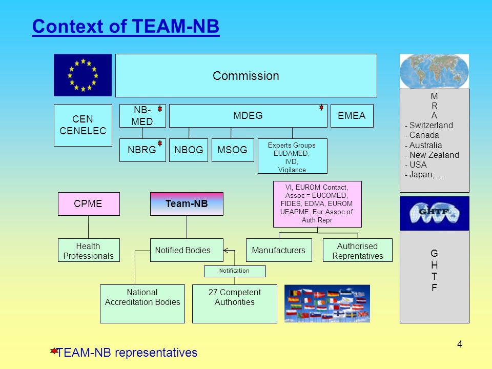 4 Context of TEAM-NB TEAM-NB representatives GGHTFGGHTF Commission CEN CENELEC EMEA NBRG CPME Health Professionals Team-NB VI, EUROM Contact, Assoc =