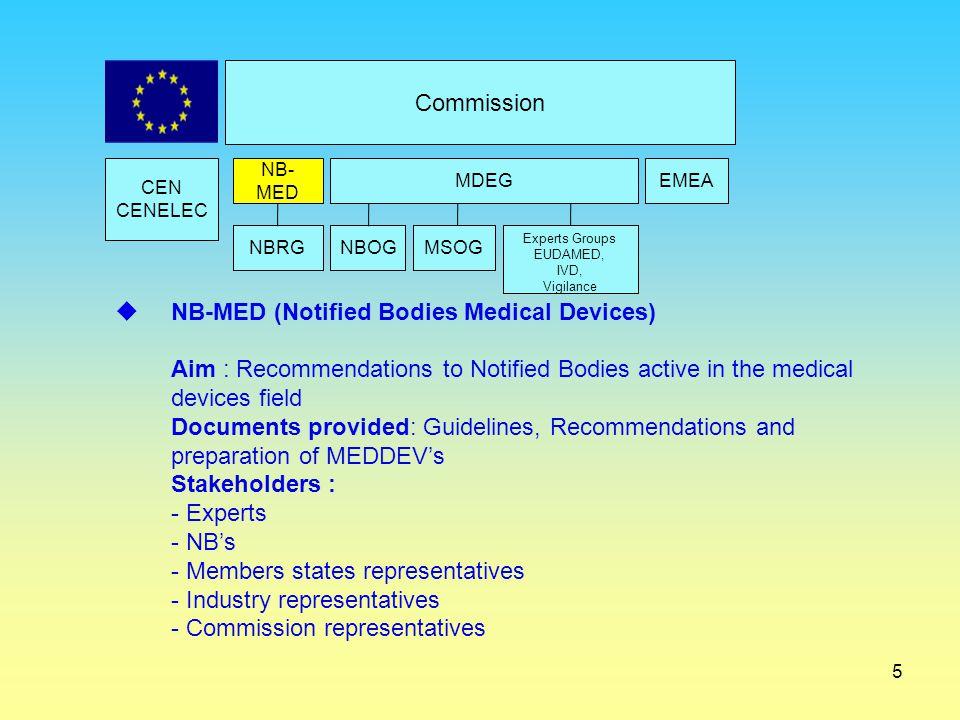 5 Commission CEN CENELEC EMEA NBRG NB- MED  NB-MED (Notified Bodies Medical Devices) Aim : Recommendations to Notified Bodies active in the medical d