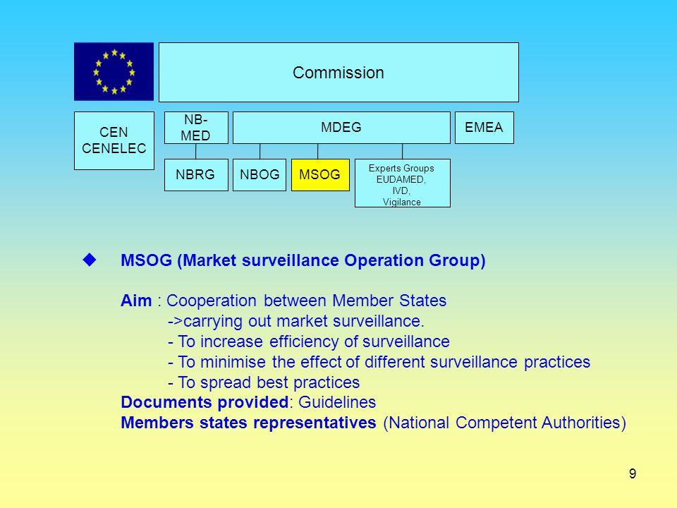 9 Commission CEN CENELEC EMEAMDEG NBRGNBOGMSOG Experts Groups EUDAMED, IVD, Vigilance NB- MED  MSOG (Market surveillance Operation Group) Aim : Coope