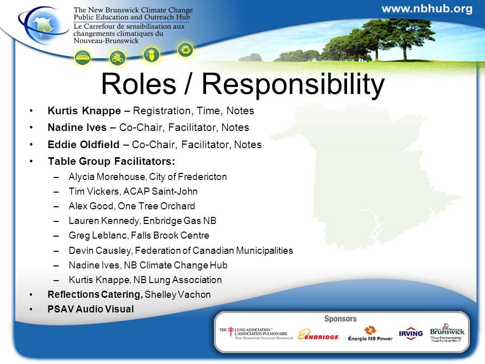 Roles / Responsibility Kurtis Knappe – Registration, Time, Notes Nadine Ives – Co-Chair, Facilitator, Notes Eddie Oldfield – Co-Chair, Facilitator, No