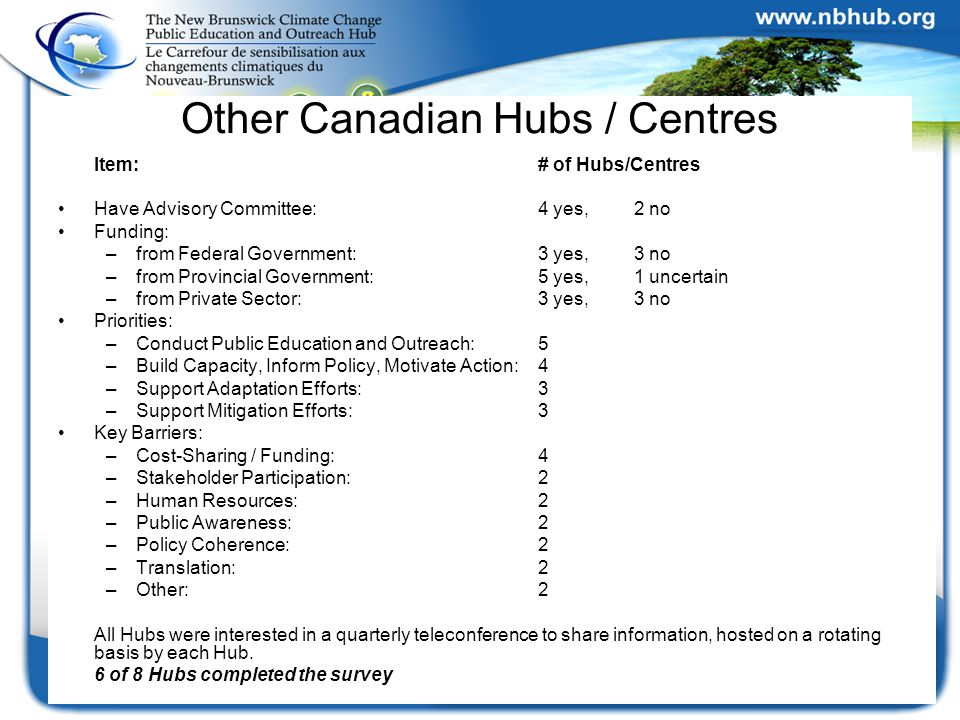 Other Canadian Hubs / Centres Item:# of Hubs/Centres Have Advisory Committee: 4 yes, 2 no Funding: –from Federal Government: 3 yes, 3 no –from Provincial Government: 5 yes, 1 uncertain –from Private Sector: 3 yes, 3 no Priorities: –Conduct Public Education and Outreach: 5 –Build Capacity, Inform Policy, Motivate Action: 4 –Support Adaptation Efforts: 3 –Support Mitigation Efforts: 3 Key Barriers: –Cost-Sharing / Funding: 4 –Stakeholder Participation: 2 –Human Resources: 2 –Public Awareness: 2 –Policy Coherence: 2 –Translation: 2 –Other: 2 All Hubs were interested in a quarterly teleconference to share information, hosted on a rotating basis by each Hub.