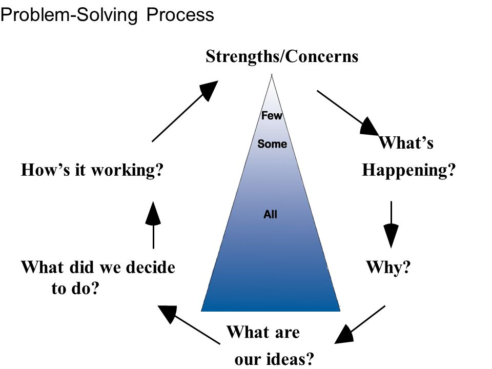 Strengths/Concerns What's Happening? Why? What are our ideas? What did we decide to do? How's it working? Problem-Solving Process