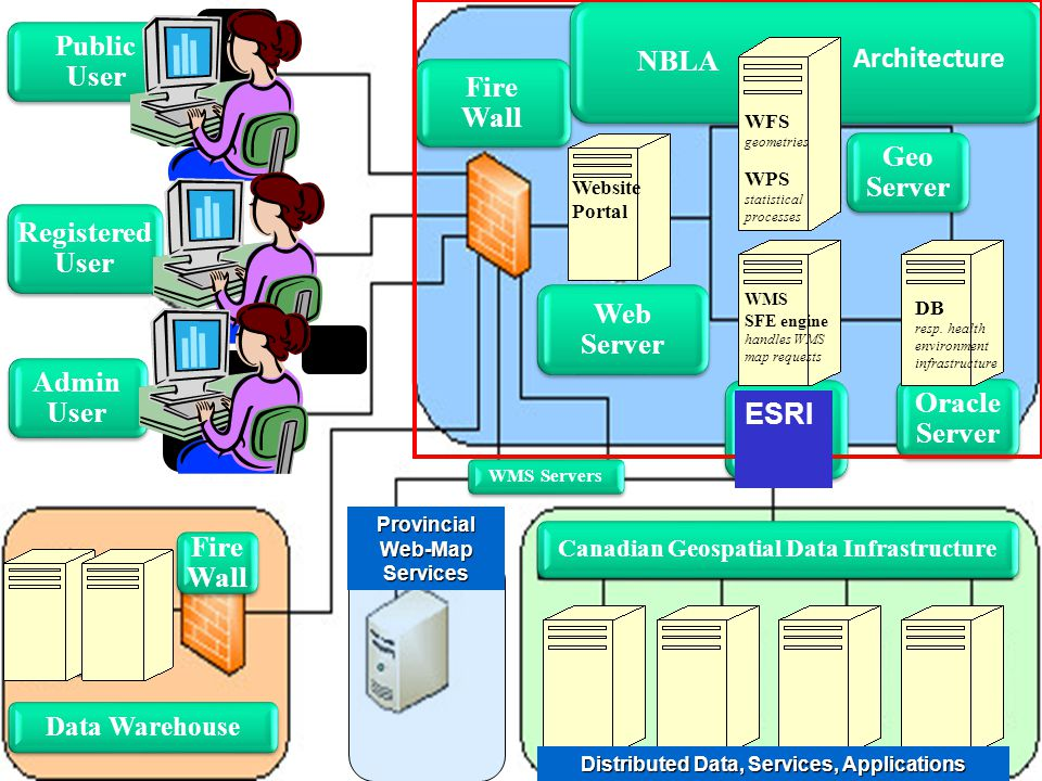Admin User Registered User Public User Web Server Caris Server Oracle Server Fire Wall NBLA Fire Wall Architecture Geo Server Provincial Web-Map Services Distributed Data, Services, Applications WMS SFE engine handles WMS map requests WFS geometries WPS statistical processes DB resp.