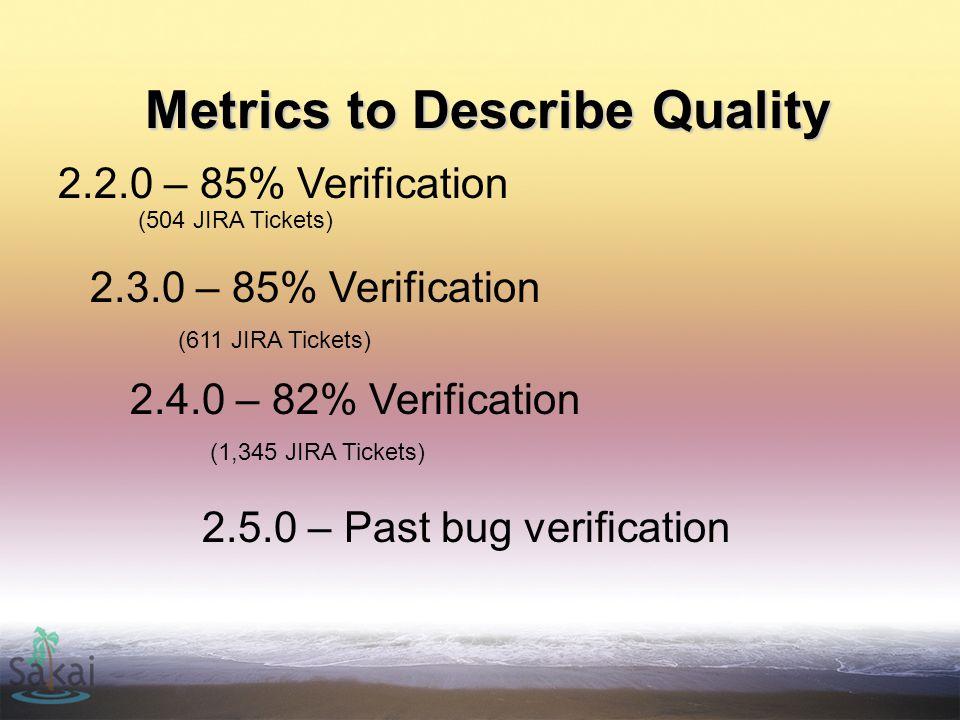 Metrics to Describe Quality 2.3.0 – 85% Verification 2.2.0 – 85% Verification (1,345 JIRA Tickets) (611 JIRA Tickets) (504 JIRA Tickets) 2.4.0 – 82% Verification 2.5.0 – Past bug verification