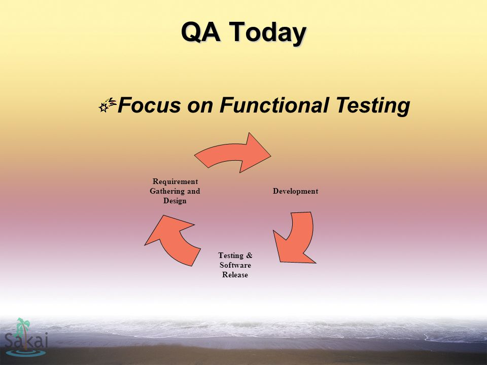 QA Today Development Testing & Software Release Requirement Gathering and Design Focus on Functional Testing