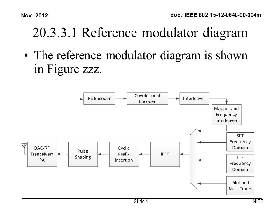 doc.: IEEE 802.15-12-0648-00-004m 20.3.3.1 Reference modulator diagram The reference modulator diagram is shown in Figure zzz.