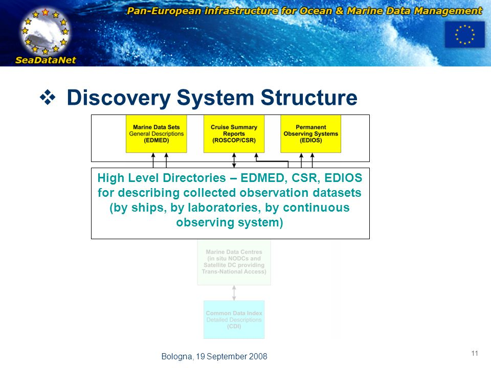 OBSERVATIONS & PRÉVISIONS CÔTIÈRES 11 Bologna, 19 September 2008 High Level Directories – EDMED, CSR, EDIOS for describing collected observation datasets (by ships, by laboratories, by continuous observing system)  Discovery System Structure