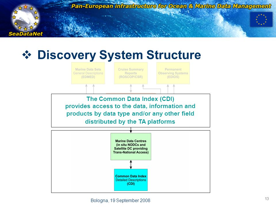 OBSERVATIONS & PRÉVISIONS CÔTIÈRES 13 Bologna, 19 September 2008 The Common Data Index (CDI) provides access to the data, information and products by data type and/or any other field distributed by the TA platforms  Discovery System Structure