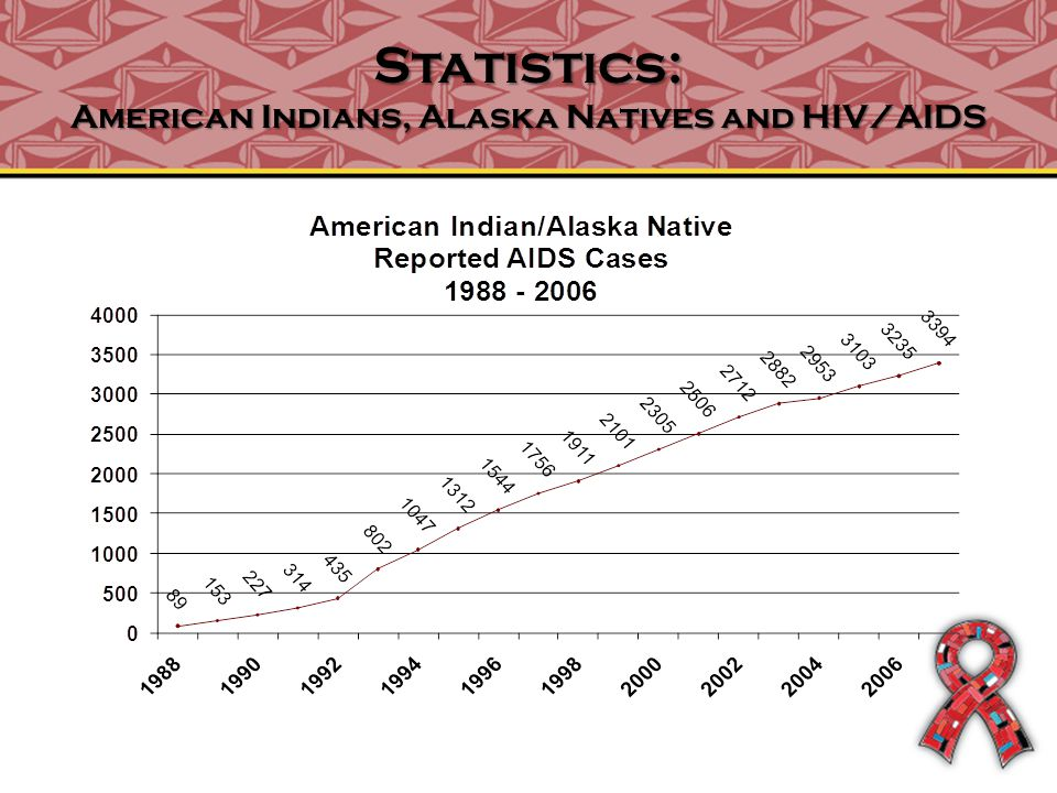 Statistics: American Indians, Alaska Natives and HIV/AIDS