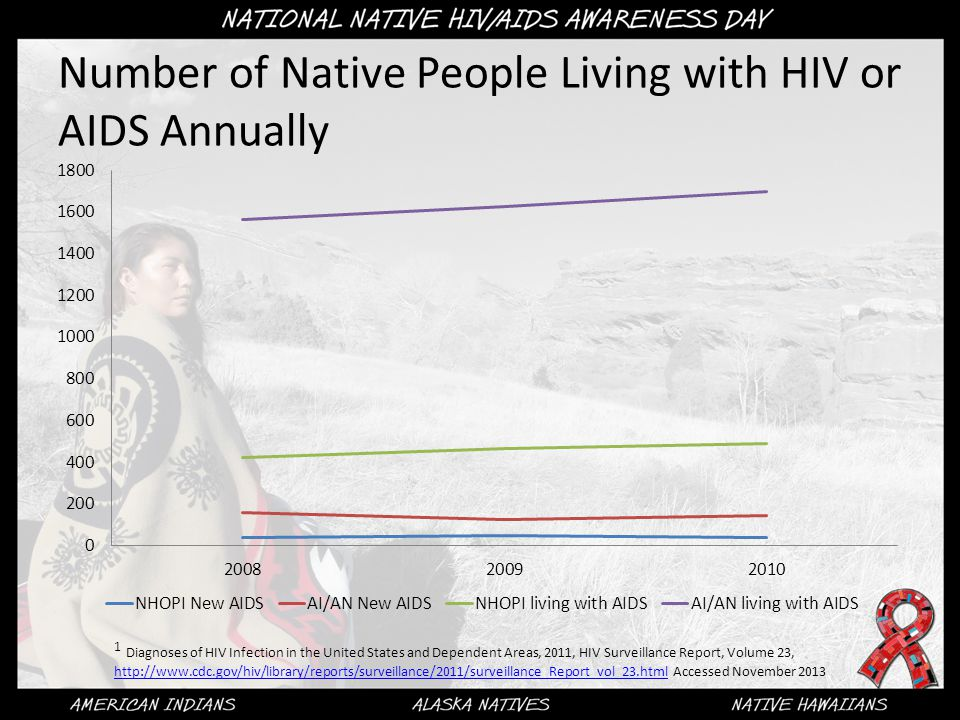 Number of Native People Living with HIV or AIDS Annually 1 Diagnoses of HIV Infection in the United States and Dependent Areas, 2011, HIV Surveillance Report, Volume 23, http://www.cdc.gov/hiv/library/reports/surveillance/2011/surveillance_Report_vol_23.html Accessed November 2013 http://www.cdc.gov/hiv/library/reports/surveillance/2011/surveillance_Report_vol_23.html