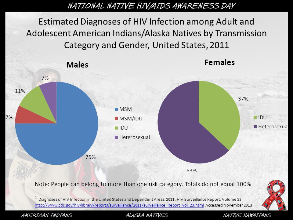 Estimated Diagnoses of HIV Infection among Adult and Adolescent American Indians/Alaska Natives by Transmission Category and Gender, United States, 20