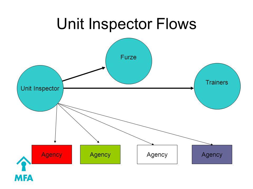 Unit Inspector Flows Furze Agency Trainers Unit Inspector