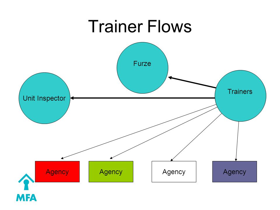Trainer Flows Furze Agency Unit Inspector Trainers