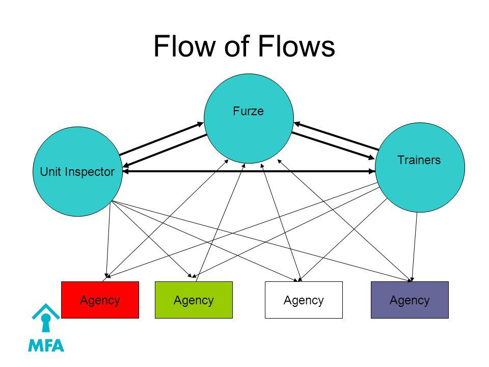 Flow of Flows Agency Furze Unit Inspector Trainers