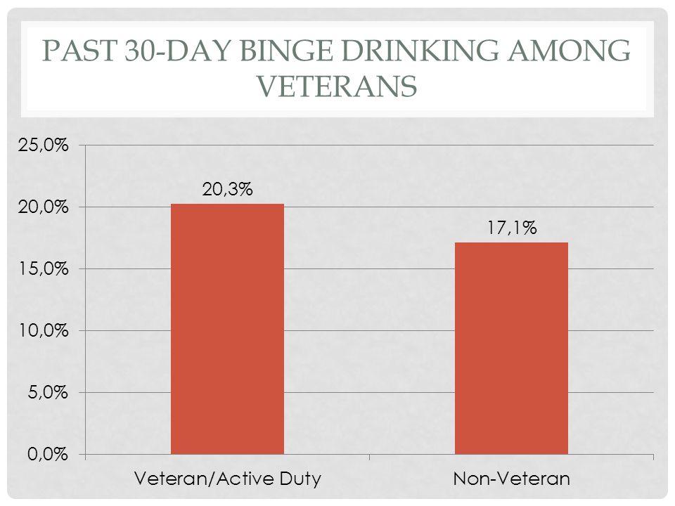 PAST 30-DAY BINGE DRINKING AMONG VETERANS