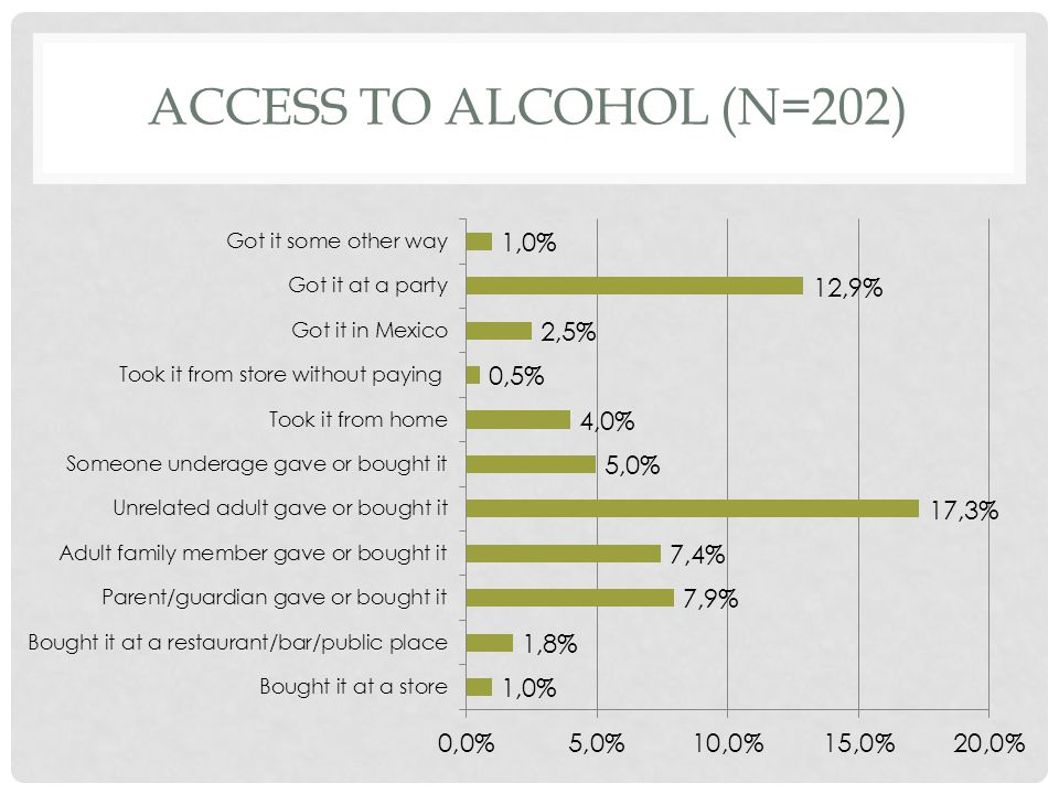 ACCESS TO ALCOHOL (N=202)