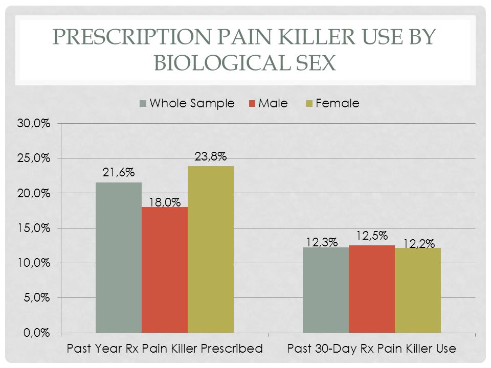PRESCRIPTION PAIN KILLER USE BY BIOLOGICAL SEX