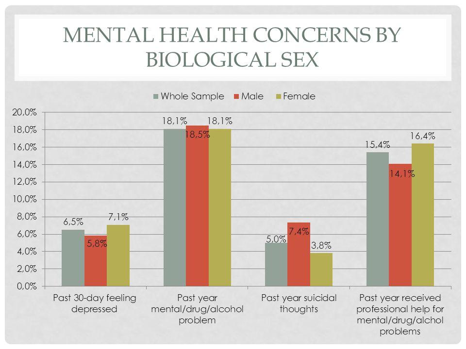 MENTAL HEALTH CONCERNS BY BIOLOGICAL SEX