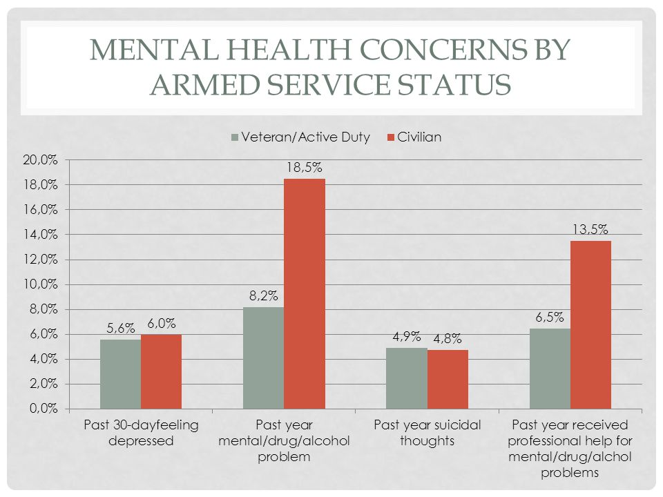 MENTAL HEALTH CONCERNS BY ARMED SERVICE STATUS
