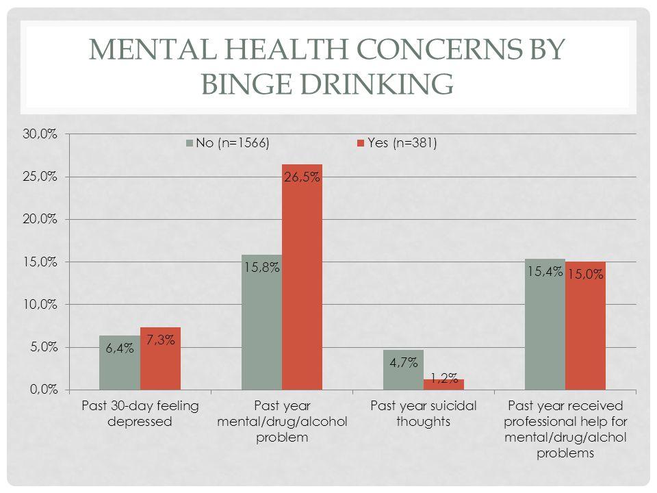 MENTAL HEALTH CONCERNS BY BINGE DRINKING