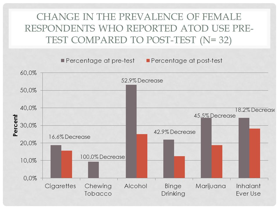 CHANGE IN THE PREVALENCE OF FEMALE RESPONDENTS WHO REPORTED ATOD USE PRE- TEST COMPARED TO POST-TEST (N= 32)