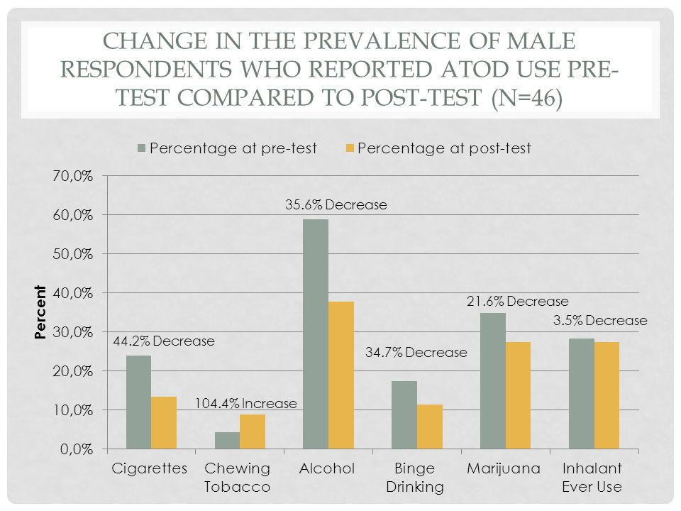 CHANGE IN THE PREVALENCE OF MALE RESPONDENTS WHO REPORTED ATOD USE PRE- TEST COMPARED TO POST-TEST (N=46)