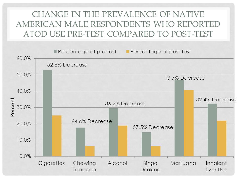 CHANGE IN THE PREVALENCE OF NATIVE AMERICAN MALE RESPONDENTS WHO REPORTED ATOD USE PRE-TEST COMPARED TO POST-TEST