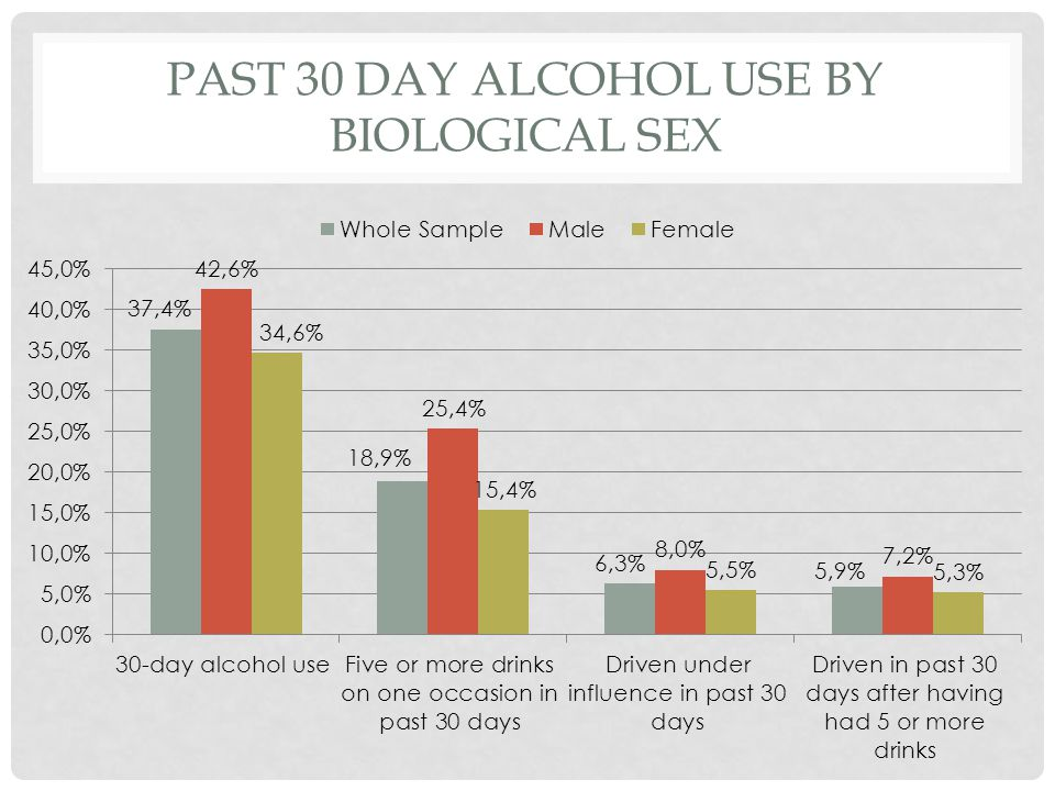 PAST 30 DAY ALCOHOL USE BY BIOLOGICAL SEX