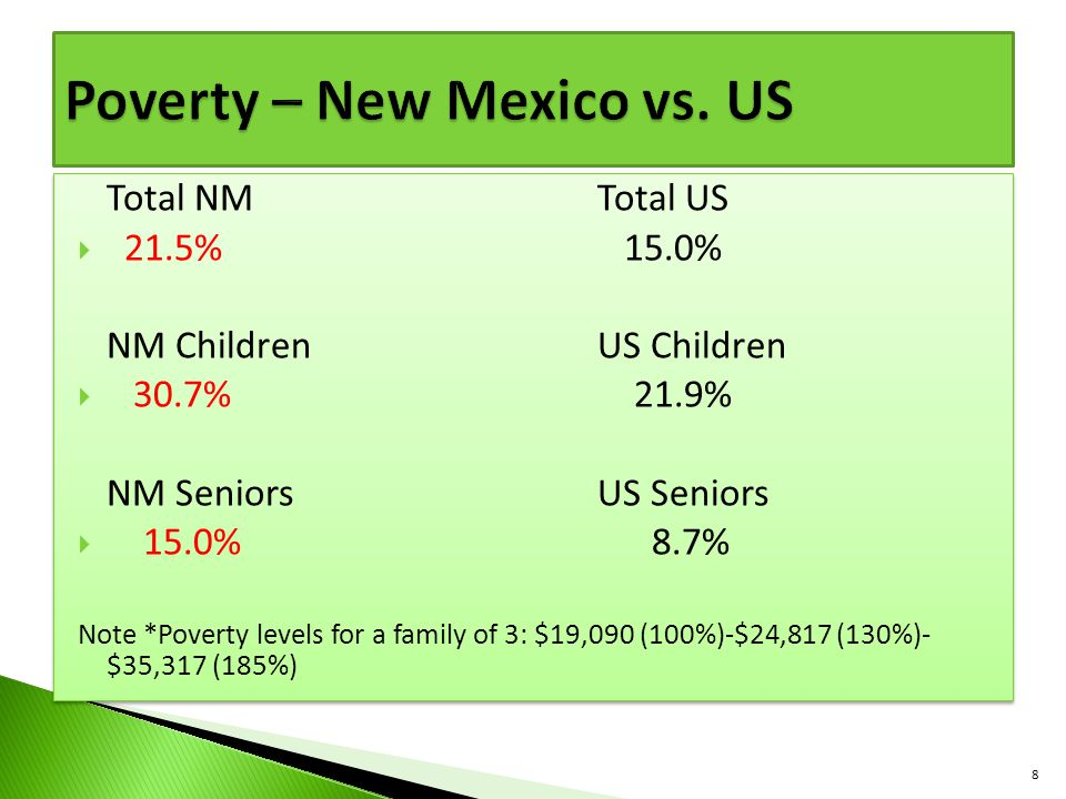 Total NMTotal US  21.5% 15.0% NM ChildrenUS Children  30.7% 21.9% NM SeniorsUS Seniors  15.0% 8.7% Note *Poverty levels for a family of 3: $19,090 (100%)-$24,817 (130%)- $35,317 (185%) Total NMTotal US  21.5% 15.0% NM ChildrenUS Children  30.7% 21.9% NM SeniorsUS Seniors  15.0% 8.7% Note *Poverty levels for a family of 3: $19,090 (100%)-$24,817 (130%)- $35,317 (185%) 8
